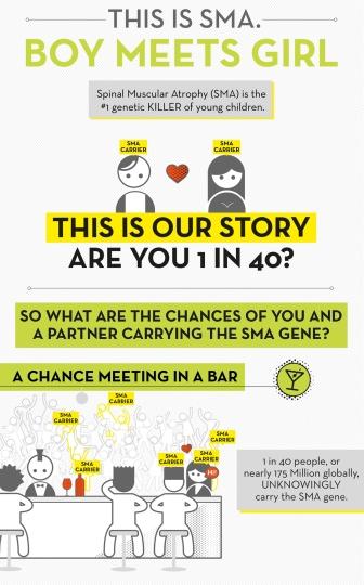 SMA infographic